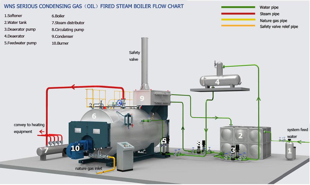 lpg steam generator